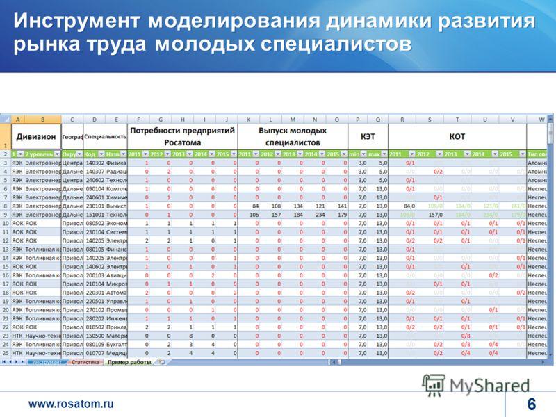 www.rosatom.ru Инструмент моделирования динамики развития рынка труда молодых специалистов 6