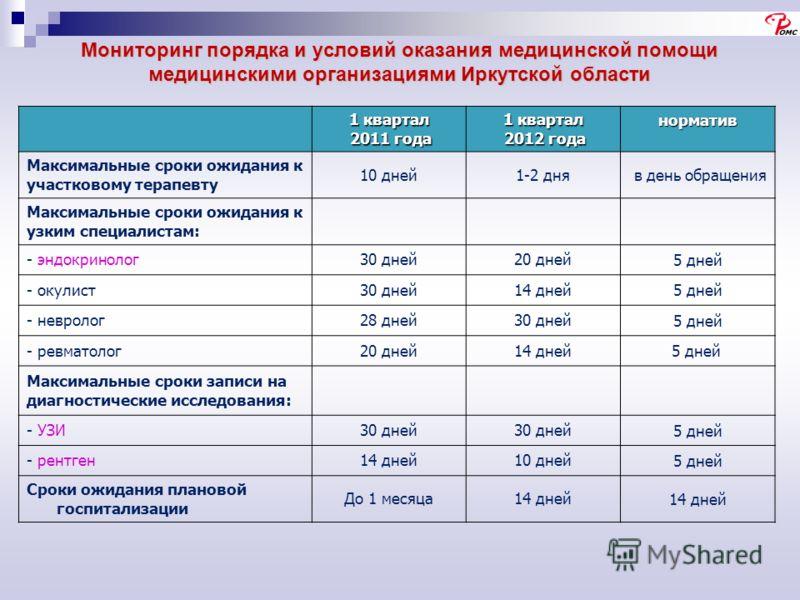 Мониторинг порядка и условий оказания медицинской помощи медицинскими организациями Иркутской области 1 квартал 2011 года 2011 года 1 квартал 2012 года 2012 годанорматив Максимальные сроки ожидания к участковому терапевту 10 дней1-2 дня в день обраще