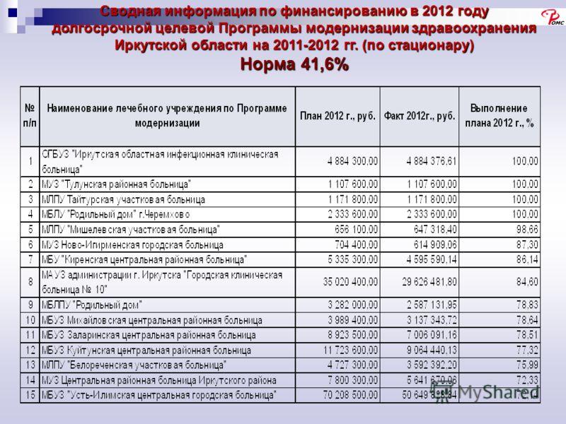 Сводная информация по финансированию в 2012 году долгосрочной целевой Программы модернизации здравоохранения Иркутской области на 2011-2012 гг. (по стационару) Норма 41,6%