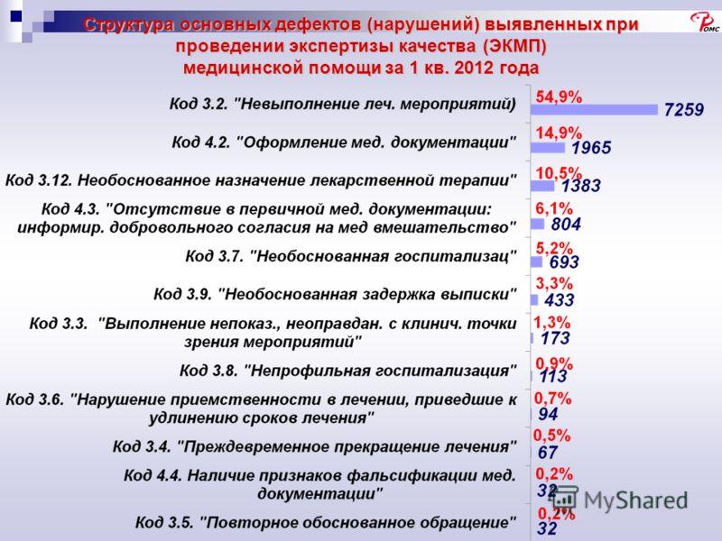 Структура основных дефектов (нарушений) выявленных при проведении экспертизы качества (ЭКМП) медицинской помощи за 1 кв. 2012 года