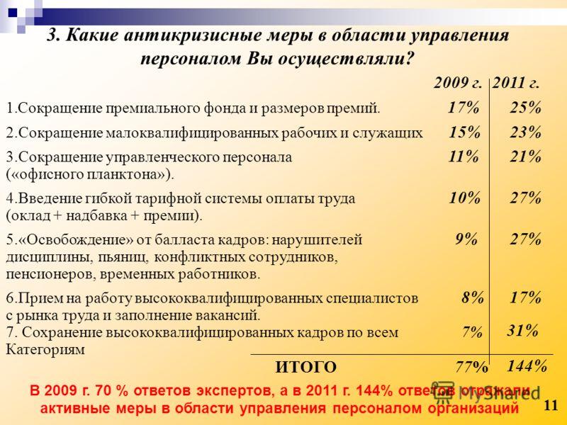 3. Какие антикризисные меры в области управления персоналом Вы осуществляли? 2009 г. 2011 г. 1.Сокращение премиального фонда и размеров премий. 17%25% 2.Сокращение малоквалифицированных рабочих и служащих 15%23% 3.Сокращение управленческого персонала