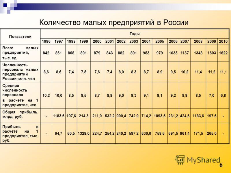 Количество малых предприятий в России 6 Показатели Годы 199619971998199920002001200220032004200520062007200820092010 Всего малых предприятий, тыс. ед. 84286186889187984388289195397910331137134816031622 Численность персонала малых предприятий России,