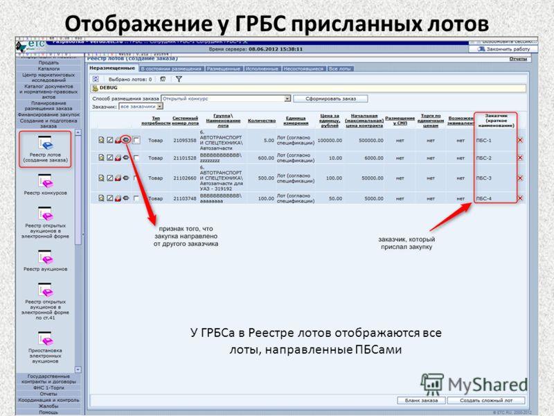 У ГРБСа в Реестре лотов отображаются все лоты, направленные ПБСами Отображение у ГРБС присланных лотов