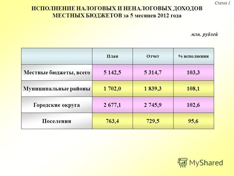 млн. рублей 1 702,0 763,4 Местные бюджеты, всего 2 677,1 5 314,7 ПланОтчет% исполнения 5 142,5103,3 108,1 95,6 102,6 1 839,3 729,5 2 745,9 Муниципальные районы Городские округа Поселения Схема 1 ИСПОЛНЕНИЕ НАЛОГОВЫХ И НЕНАЛОГОВЫХ ДОХОДОВ МЕСТНЫХ БЮДЖ