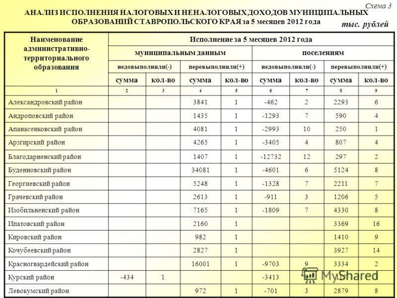 АНАЛИЗ ИСПОЛНЕНИЯ НАЛОГОВЫХ И НЕНАЛОГОВЫХ ДОХОДОВ МУНИЦИПАЛЬНЫХ ОБРАЗОВАНИЙ СТАВРОПОЛЬСКОГО КРАЯ за 5 месяцев 2012 года Наименование административно- территориального образования Исполнение за 5 месяцев 2012 года муниципальным даннымпоселениям недовы