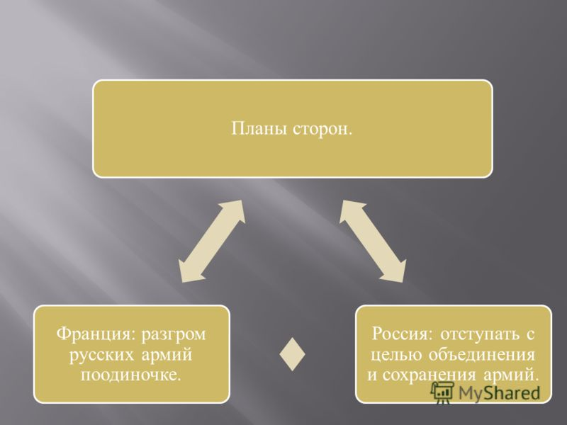 Планы сторон. Россия: отступать с целью объединения и сохранения армий. Франция: разгром русских армий поодиночке.