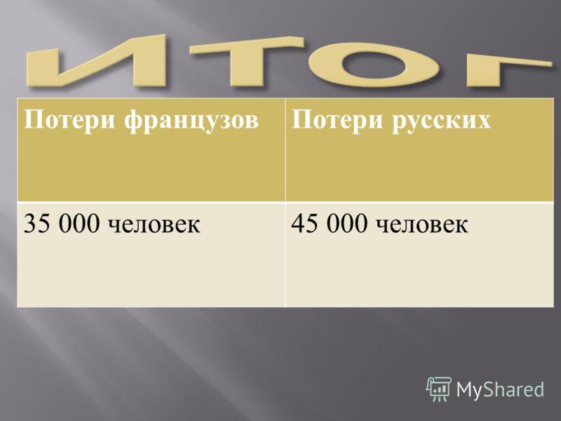 Потери французовПотери русских 35 000 человек 45 000 человек