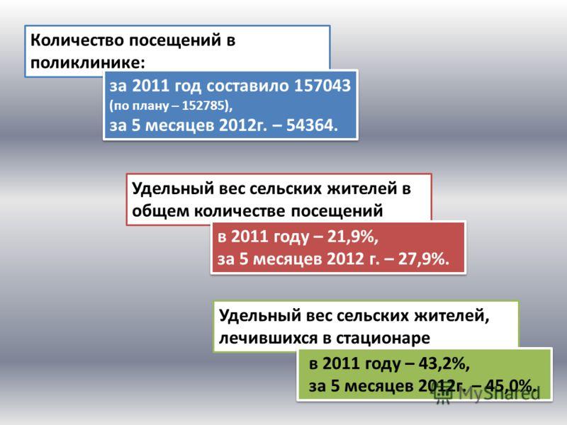 Количество посещений в поликлинике: за 2011 год составило 157043 (по плану – 152785), за 5 месяцев 2012г. – 54364. за 2011 год составило 157043 (по плану – 152785), за 5 месяцев 2012г. – 54364. Удельный вес сельских жителей в общем количестве посещен