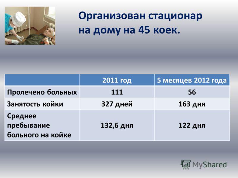 2011 год5 месяцев 2012 года Пролечено больных 11156 Занятость койки 327 дней163 дня Среднее пребывание больного на койке 132,6 дня122 дня Организован стационар на дому на 45 коек.