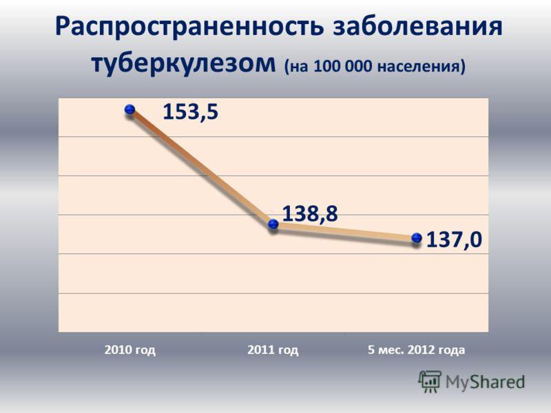 Распространенность заболевания туберкулезом (на 100 000 населения)