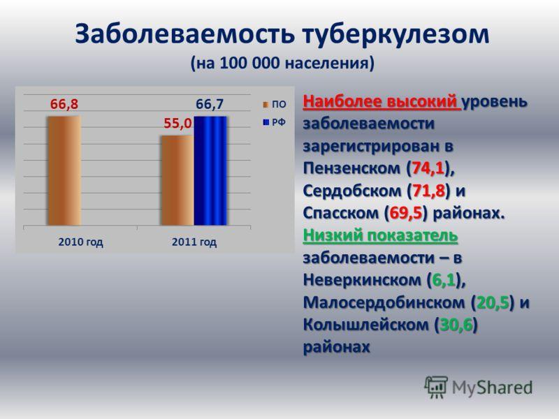 Заболеваемость туберкулезом (на 100 000 населения) Наиболее высокий уровень заболеваемости зарегистрирован в Пензенском (74,1), Сердобском (71,8) и Спасском (69,5) районах. Низкий показатель заболеваемости – в Неверкинском (6,1), Малосердобинском (20