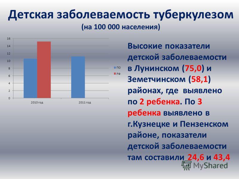 Детская заболеваемость туберкулезом (на 100 000 населения) Высокие показатели детской заболеваемости в Лунинском (75,0) и Земетчинском (58,1) районах, где выявлено по 2 ребенка. По 3 ребенка выявлено в г.Кузнецке и Пензенском районе, показатели детск