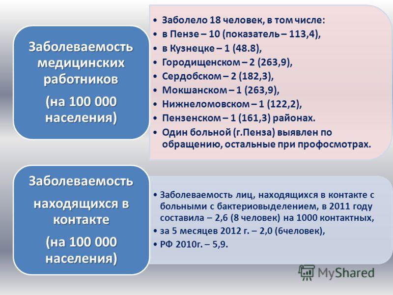 Заболело 18 человек, в том числе: в Пензе – 10 (показатель – 113,4), в Кузнецке – 1 (48.8), Городищенском – 2 (263,9), Сердобском – 2 (182,3), Мокшанском – 1 (263,9), Нижнеломовском – 1 (122,2), Пензенском – 1 (161,3) районах. Один больной (г.Пенза)