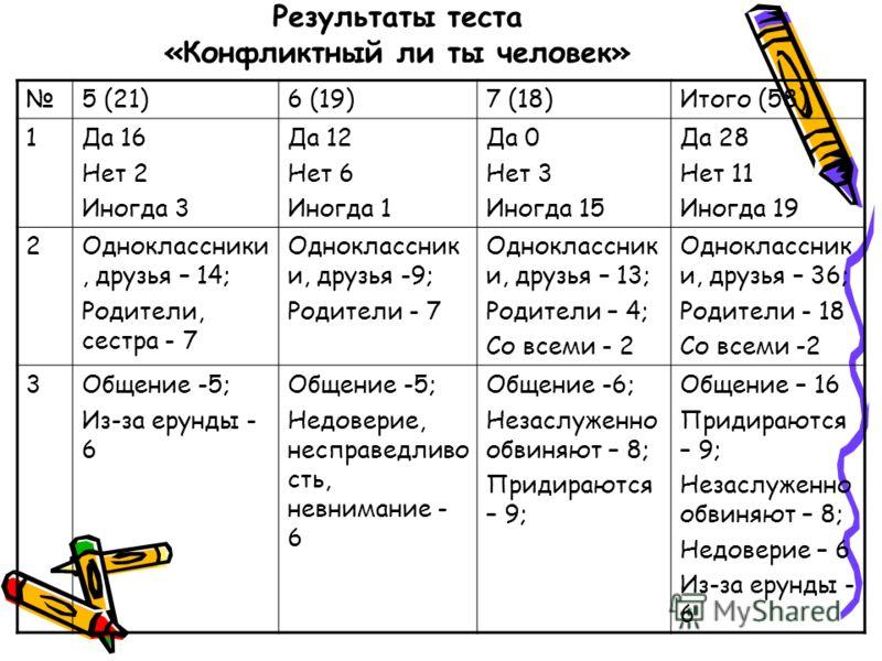 Результаты теста «Конфликтный ли ты человек» 5 (21)6 (19)7 (18)Итого (58) 1Да 16 Нет 2 Иногда 3 Да 12 Нет 6 Иногда 1 Да 0 Нет 3 Иногда 15 Да 28 Нет 11 Иногда 19 2Одноклассники, друзья – 14; Родители, сестра - 7 Одноклассник и, друзья -9; Родители - 7