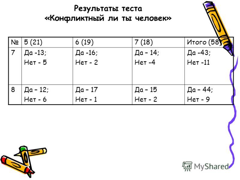 Результаты теста «Конфликтный ли ты человек» 5 (21)6 (19)7 (18)Итого (58) 7Да -13; Нет - 5 Да -16; Нет - 2 Да – 14; Нет -4 Да -43; Нет -11 8Да – 12; Нет - 6 Да – 17 Нет - 1 Да – 15 Нет - 2 Да – 44; Нет - 9