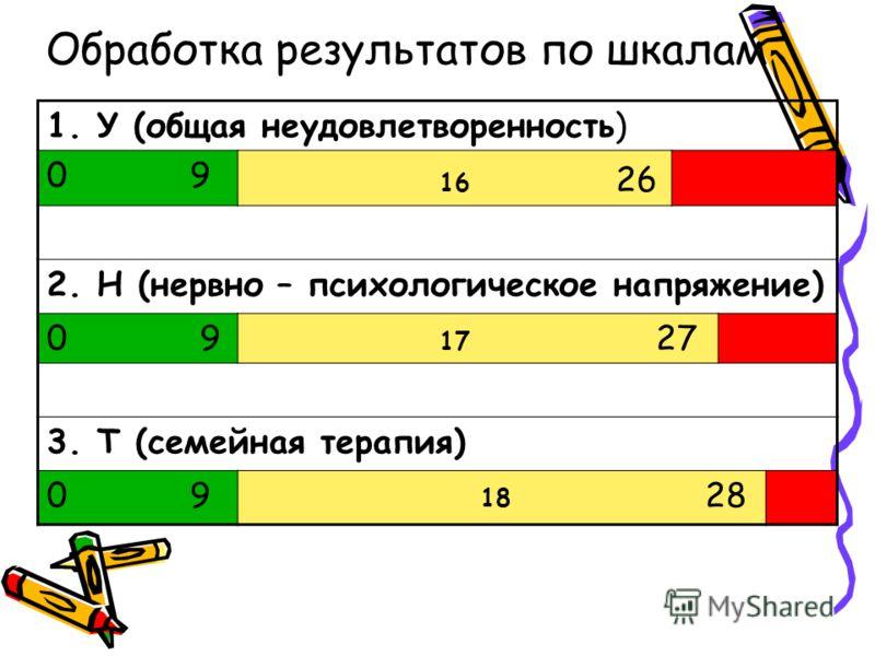 Обработка результатов по шкалам 1. У (общая неудовлетворенность) 0 9 16 26 2. Н (нервно – психологическое напряжение) 0 9 17 27 3. Т (семейная терапия) 0 9 18 28
