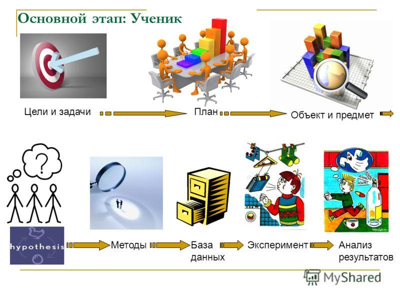 Основной этап: Ученик Цели и задачиПлан Объект и предмет МетодыБаза данных ЭкспериментАнализ результатов
