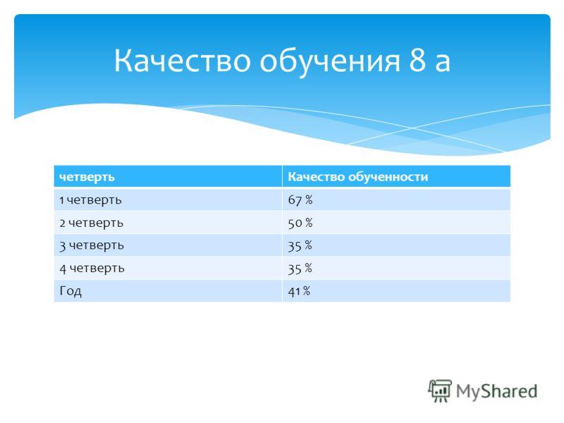 четвертьКачество обученности 1 четверть67 % 2 четверть50 % 3 четверть35 % 4 четверть35 % Год41 % Качество обучения 8 а