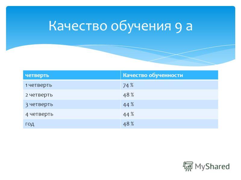 четвертьКачество обученности 1 четверть74 % 2 четверть48 % 3 четверть44 % 4 четверть44 % год48 % Качество обучения 9 а