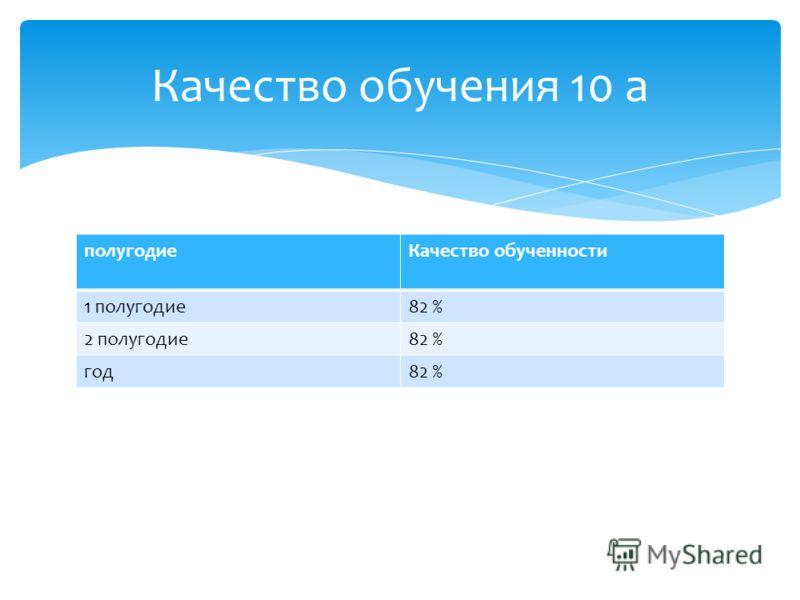 полугодиеКачество обученности 1 полугодие82 % 2 полугодие82 % год82 % Качество обучения 10 а