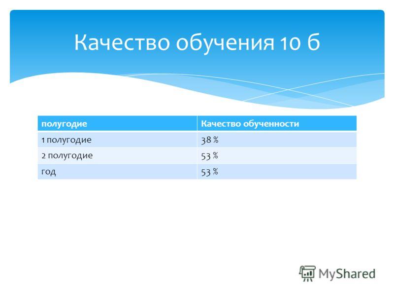 полугодиеКачество обученности 1 полугодие38 % 2 полугодие53 % год53 % Качество обучения 10 б