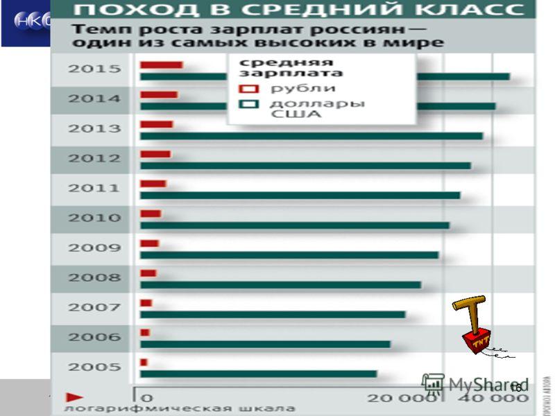 16 Группа компаний «Национальные Телекоммуникации» ОАО НКС Шлянчак Д.Б. Москва 2012 г. 16
