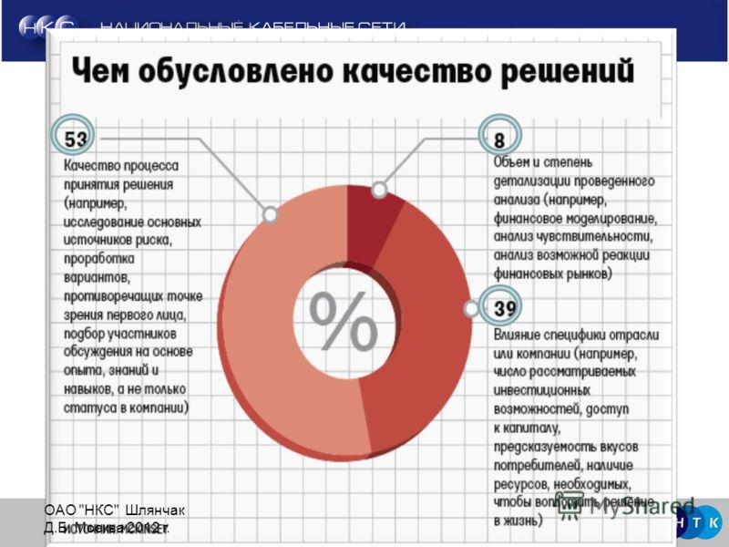 7 Группа компаний «Национальные Телекоммуникации» 7ОАО НКС Шлянчак Д.Б. Москва 2012 г.