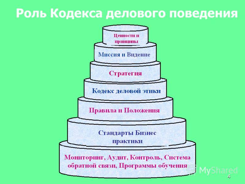 4 Роль Кодекса делового поведения