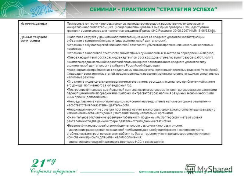 Источник данныхПримерные критерии налоговых органов, являющиеся поводом к рассмотрению информации о конкретном налогоплательщике. (Концепцию планирования выездных проверок и Общедоступные критерии оценки рисков для налогоплательщиков (Приказ ФНС Росс