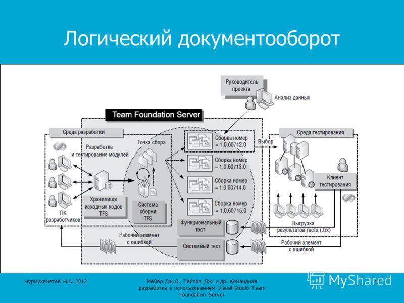 Мейер Дж.Д., Тейлор Дж. и др. Командная разработка с использованием Visual Studio Team Foundation Server Логический документооборот 13 Нурмухаметов Н.А. 2012