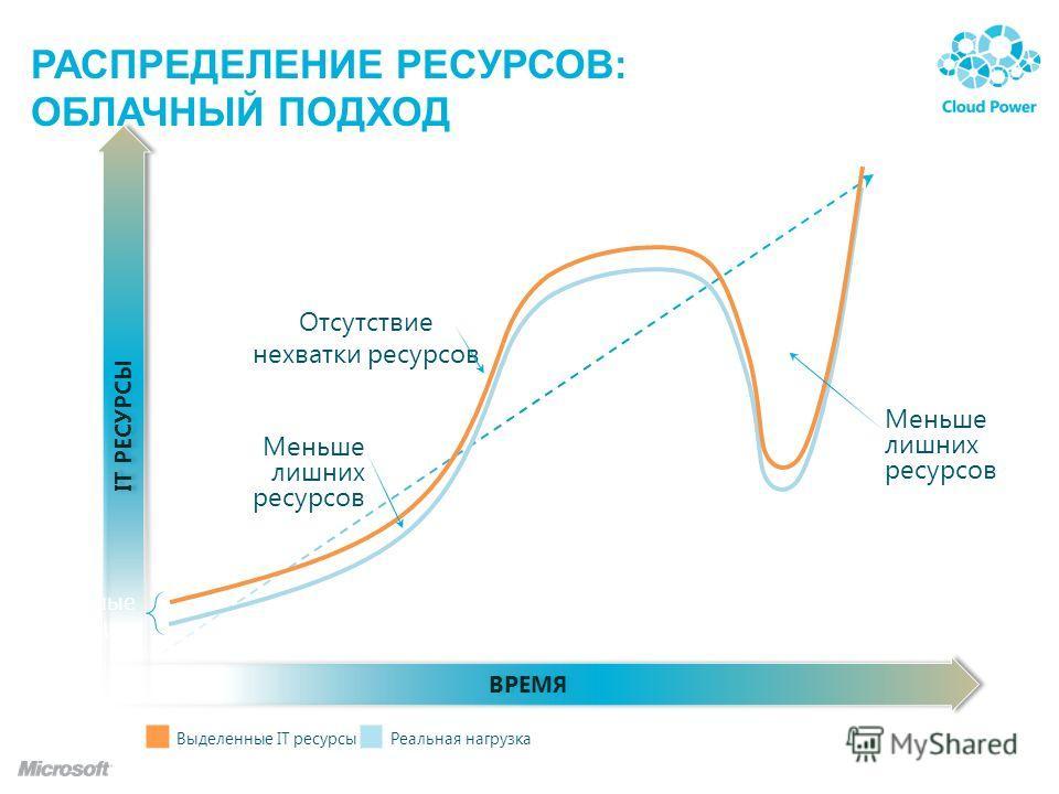 ВРЕМЯ IT РЕСУРСЫ РАСПРЕДЕЛЕНИЕ РЕСУРСОВ: ОБЛАЧНЫЙ ПОДХОД Выделенные IT ресурсыРеальная нагрузка Малые инвестиции Меньше лишних ресурсов Прогноз нагрузки Меньше лишних ресурсов Отсутствие нехватки ресурсов