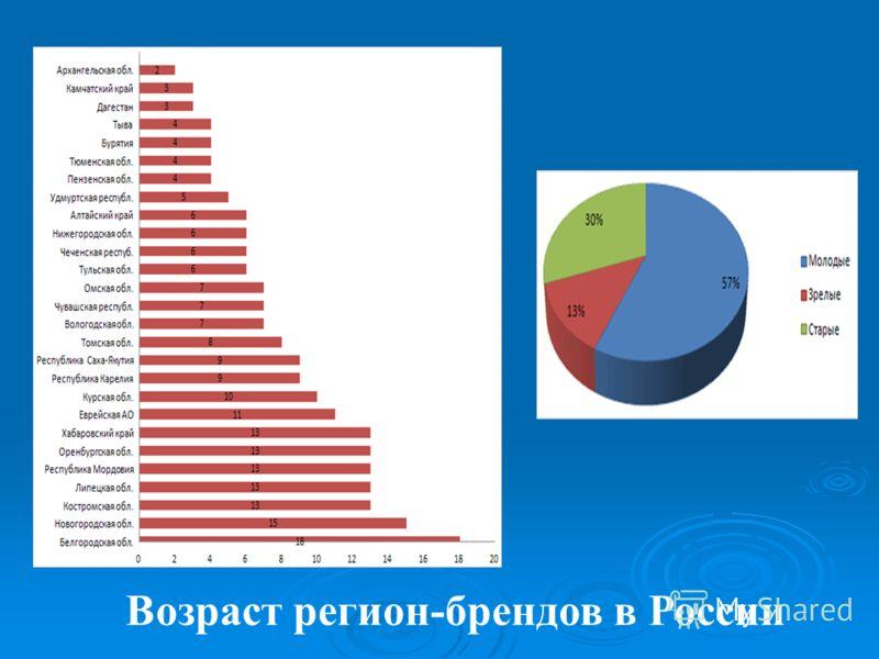 Возраст регион-брендов в России