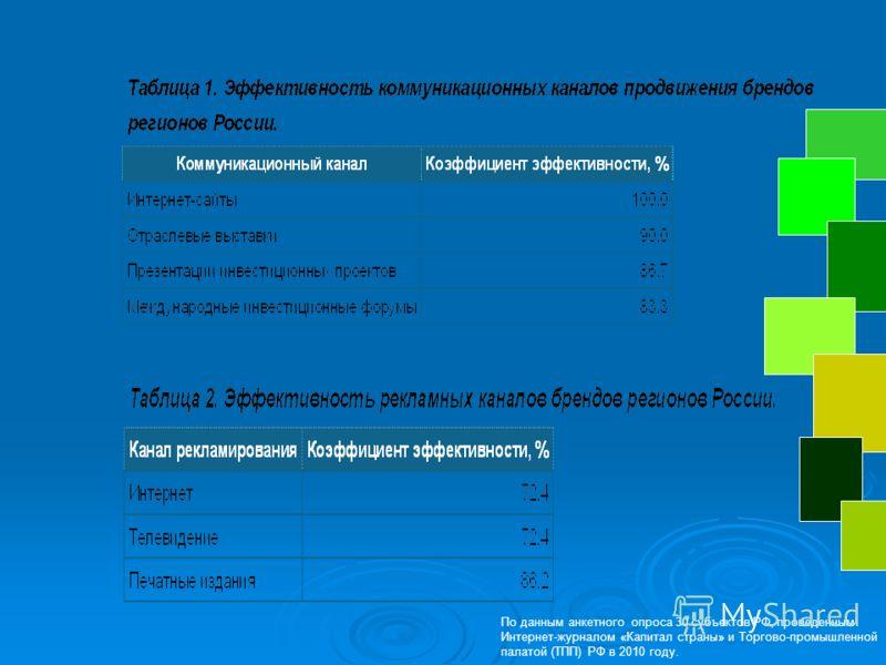 По данным анкетного опроса 30 субъектов РФ, проведенным Интернет-журналом «Капитал страны» и Торгово-промышленной палатой (ТПП) РФ в 2010 году.