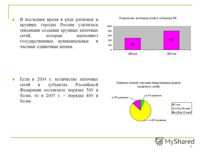 9 В последнее время в ряде регионов и крупных городах России усилилась тенденция создания крупных аптечных сетей, которые вытесняют государственные, муниципальные и частные одиночные аптеки. Если в 2004 г. количество аптечных сетей в субъектах Россий