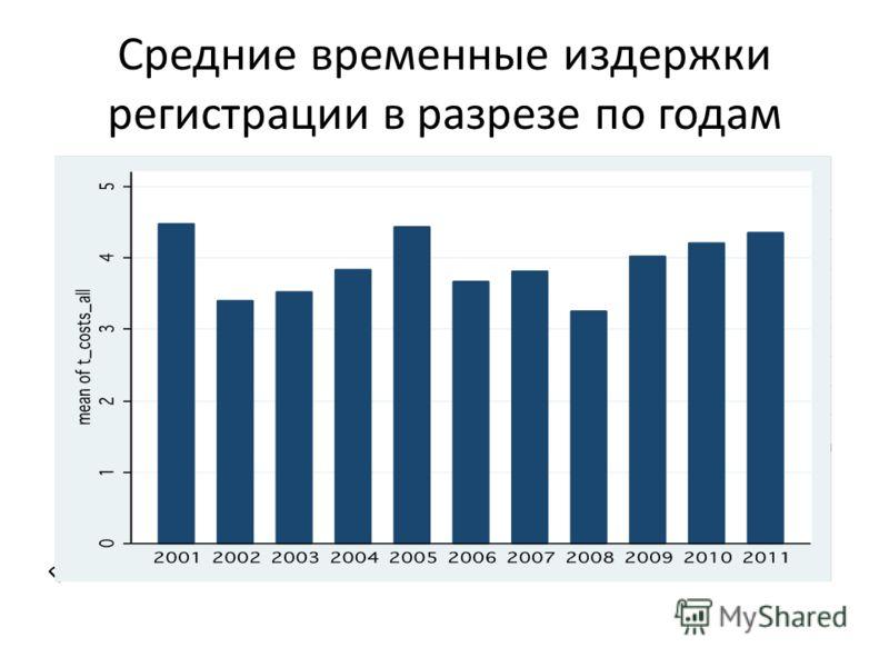 Средние временные издержки регистрации в разрезе по годам