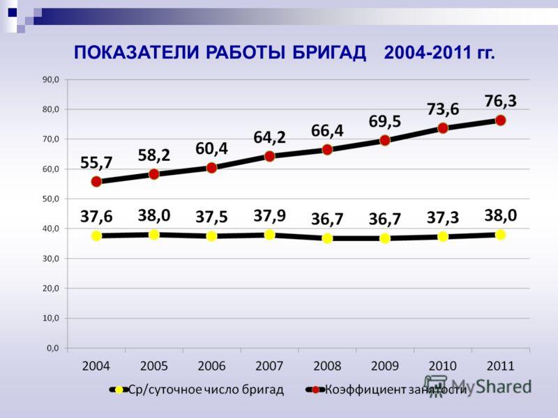 ПОКАЗАТЕЛИ РАБОТЫ БРИГАД 2004-2011 гг.