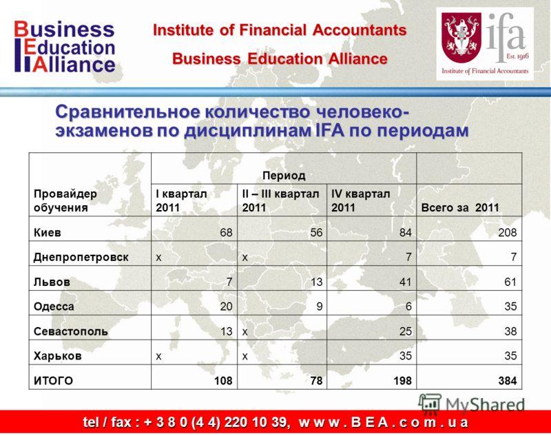 Institute of Financial Accountants Business Education Alliance tel / fax: + 3 8 0 (4 4) 220 10 39, w w w. B E A. c o m. u a tel / fax : + 3 8 0 (4 4) 220 10 39, w w w. B E A. c o m. u a Сравнительное количество человеко- экзаменов по дисциплинам IFA
