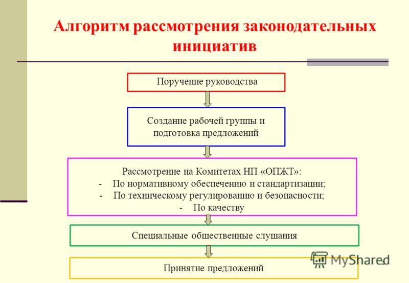 Алгоритм рассмотрения законодательных инициатив 2 Поручение руководства Создание рабочей группы и подготовка предложений Рассмотрение на Комитетах НП «ОПЖТ»: -По нормативному обеспечению и стандартизации; -По техническому регулированию и безопасности