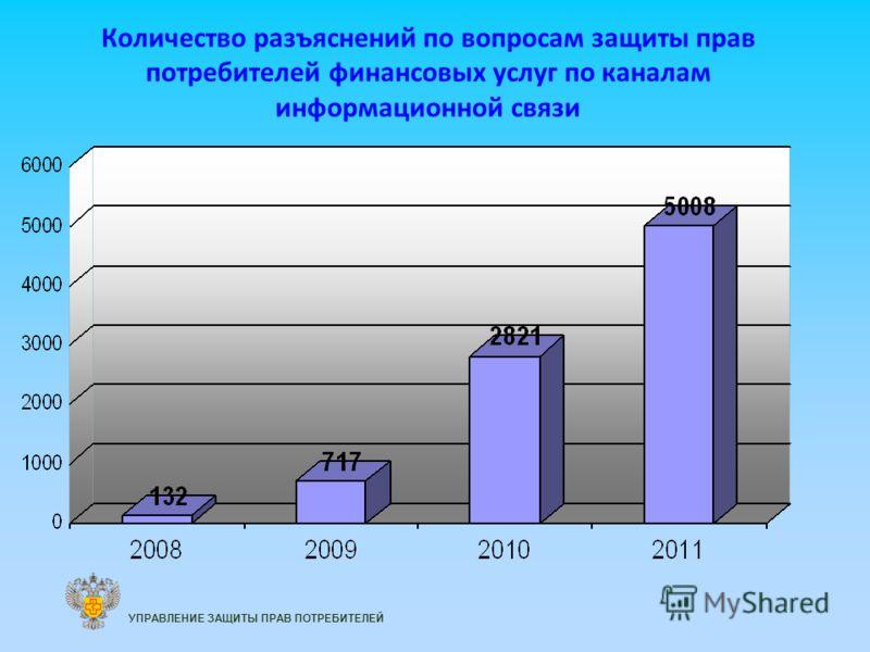 Количество разъяснений по вопросам защиты прав потребителей финансовых услуг по каналам информационной связи УПРАВЛЕНИЕ ЗАЩИТЫ ПРАВ ПОТРЕБИТЕЛЕЙ