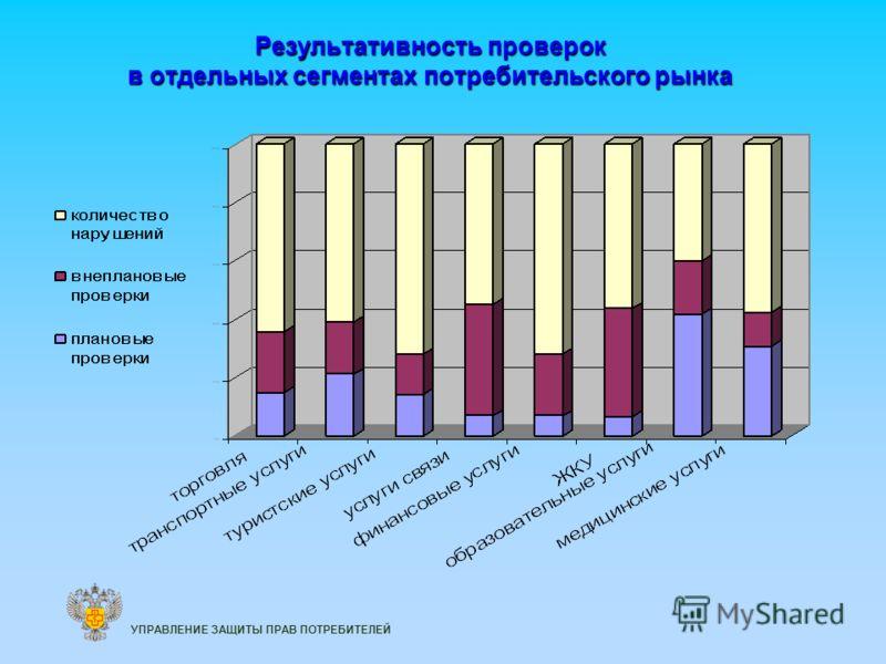 Результативность проверок в отдельных сегментах потребительского рынка УПРАВЛЕНИЕ ЗАЩИТЫ ПРАВ ПОТРЕБИТЕЛЕЙ