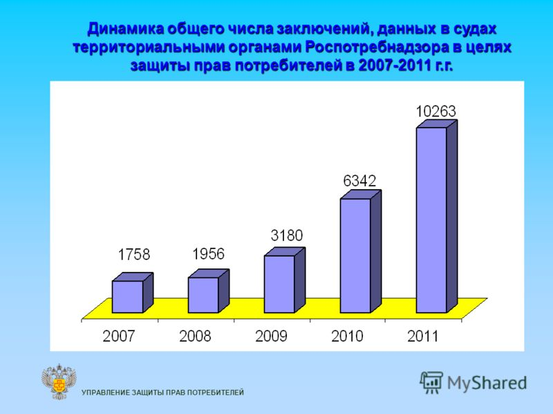 Динамика общего числа заключений, данных в судах территориальными органами Роспотребнадзора в целях защиты прав потребителей в 2007-2011 г.г. УПРАВЛЕНИЕ ЗАЩИТЫ ПРАВ ПОТРЕБИТЕЛЕЙ