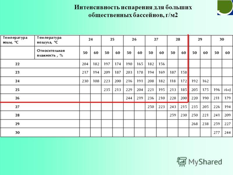 Интенсивность испарения для частных бассейнов, г/м2