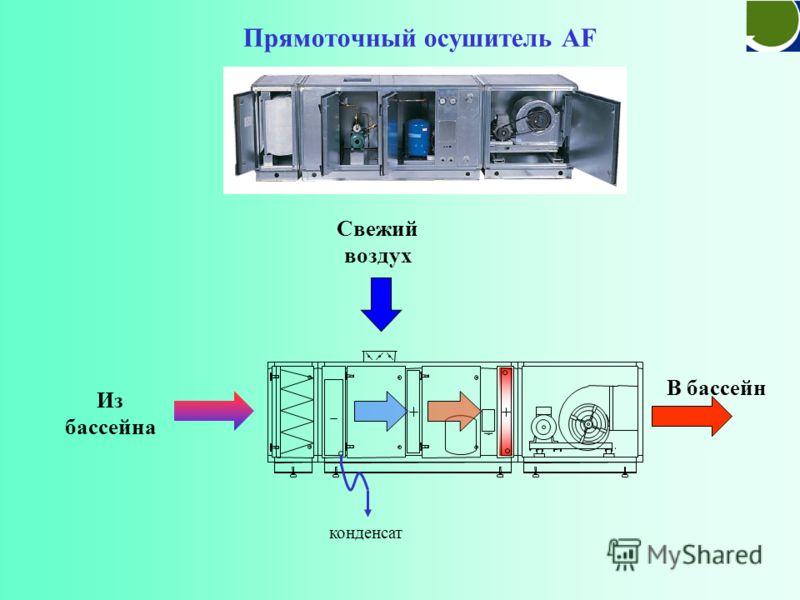 V = W 1000 (X i - X o ) 1.175 3600 X o = влагосодержание наружного воздуха (г/кг) W = интенсивность испарения (кг/ч) V = Расход воздуха (м 3 /c) Расчет объема вентиляции X i = требуемое влагосодержание (г/кг) = 3.4 м3/с=12261 м3/ч