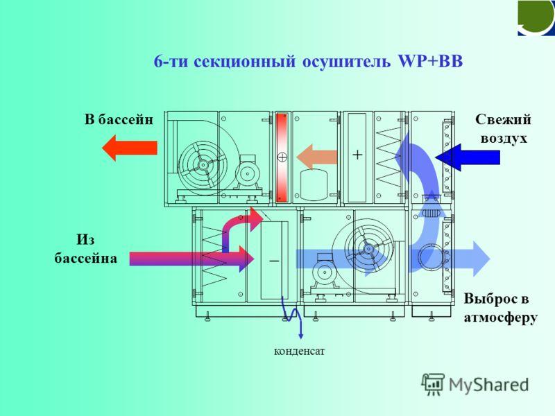 Прямоточный осушитель AF Свежий воздух Из бассейна В бассейн конденсат
