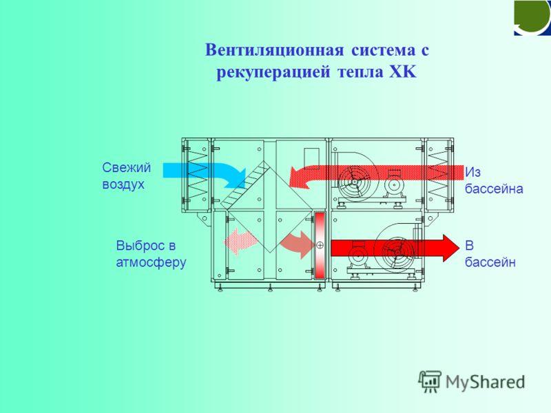 6-ти секционный осушитель WP+BB В бассейн конденсат Свежий воздух Из бассейна Выброс в атмосферу