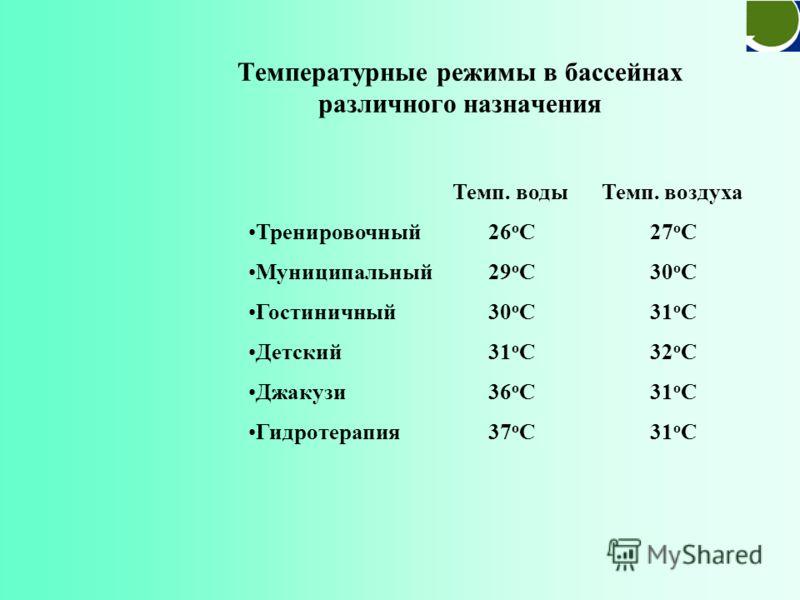Температура воздуха, температура воды & относительная влажность 28oC28oC +1÷2 o C RH 60%