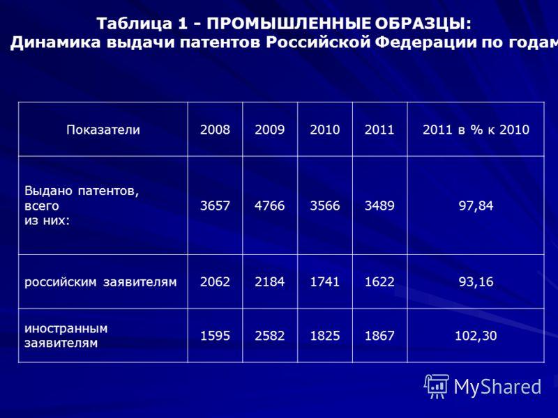 Таблица 1 - ПРОМЫШЛЕННЫЕ ОБРАЗЦЫ: Динамика выдачи патентов Российской Федерации по годам Показатели20082009201020112011 в % к 2010 Выдано патентов, всего из них: 365747663566348997,84 российским заявителям206221841741162293,16 иностранным заявителям
