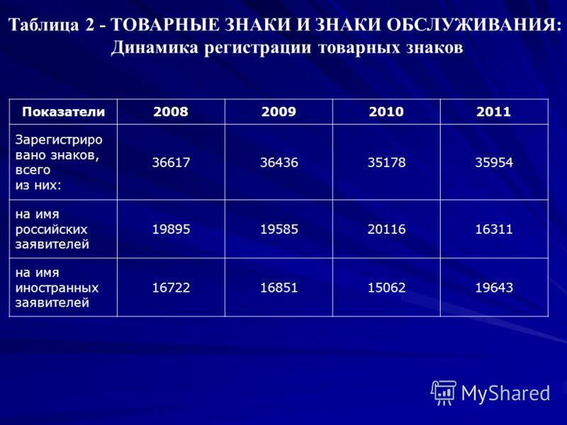 Таблица 2 - ТОВАРНЫЕ ЗНАКИ И ЗНАКИ ОБСЛУЖИВАНИЯ: Динамика регистрации товарных знаков Показатели2008200920102011 Зарегистриро вано знаков, всего из них: 36617364363517835954 на имя российских заявителей 19895195852011616311 на имя иностранных заявите