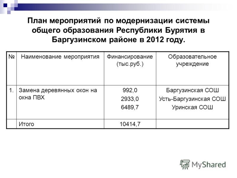 План мероприятий по модернизации системы общего образования Республики Бурятия в Баргузинском районе в 2012 году. Наименование мероприятияФинансирование (тыс.руб.) Образовательное учреждение 1.Замена деревянных окон на окна ПВХ 992,0 2933,0 6489,7 Ба
