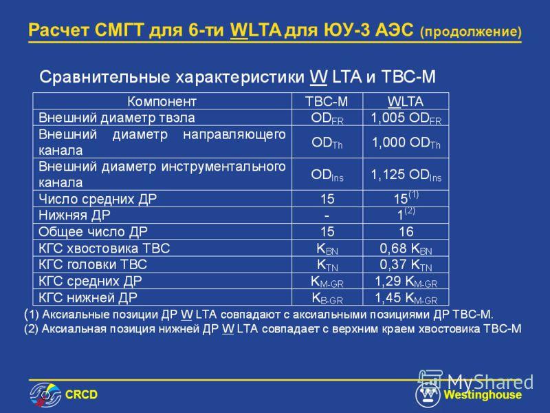 СRCDWestinghouse Расчет СМГТ для 6-ти WLTA для ЮУ-3 АЭС VIPRE-W 57-канальная модель для СМГТ анализа 1/6 части АЗ ВВЭР-1000: 1 WLTA and 162 ТВС-М 7 WLTA and 156 ТВС-М Смешанная АЗ ВВЭР-1000 ЮУ-3 АЭС с 6 WLTA и 157 российскими топливными сборками ТВС-